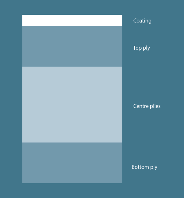 Illustration of multi-ply layers